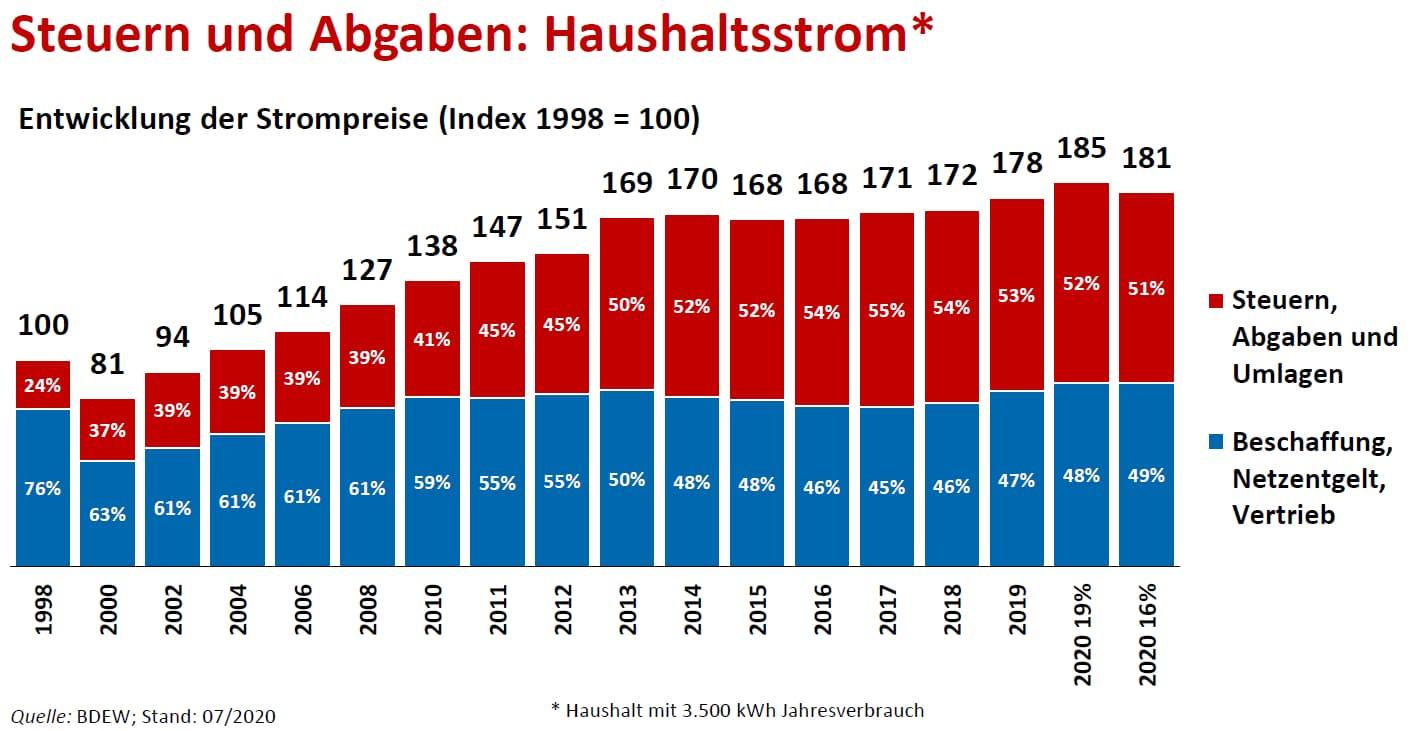 Quelle: https://www.kwh-preis.de/strom/ratgeber/strompreisentwicklung